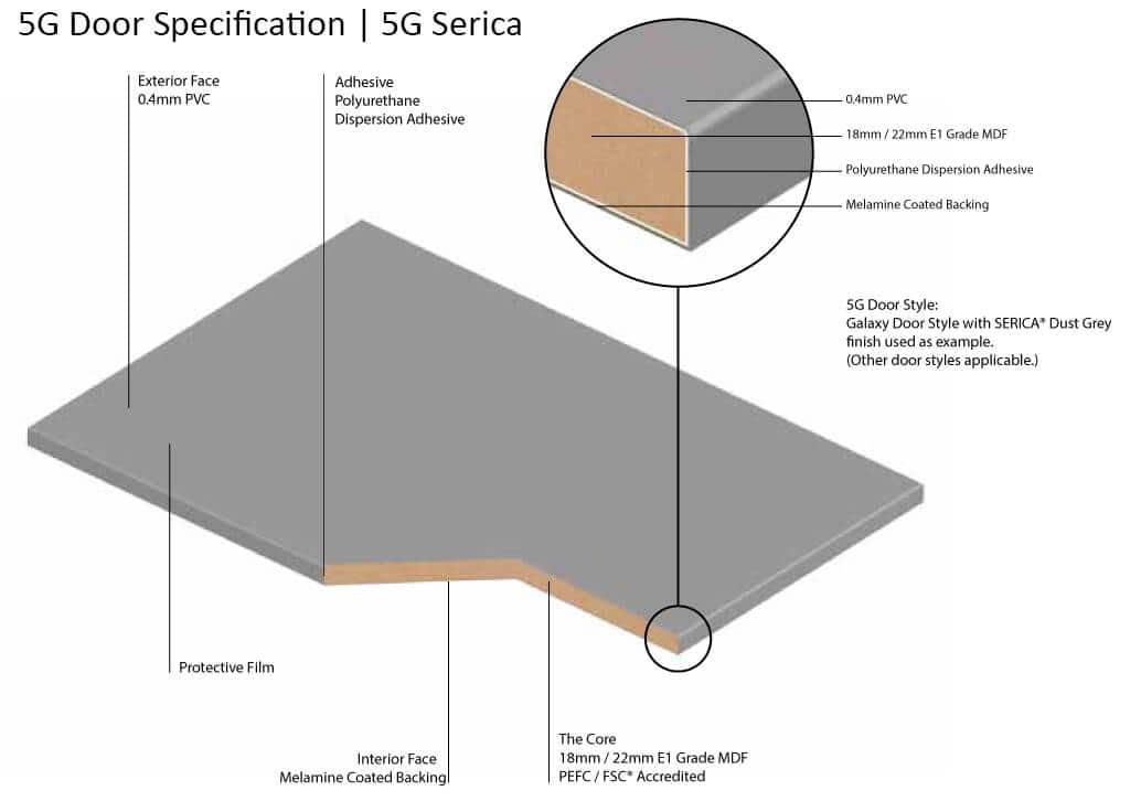 Serica Technical Kitchen Door Specification